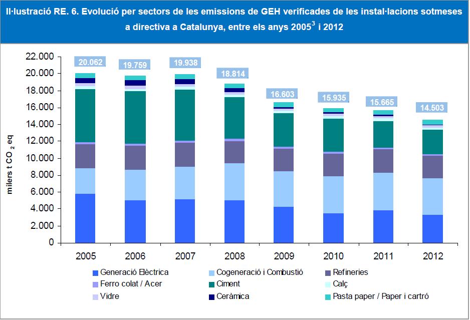 emissions verificades