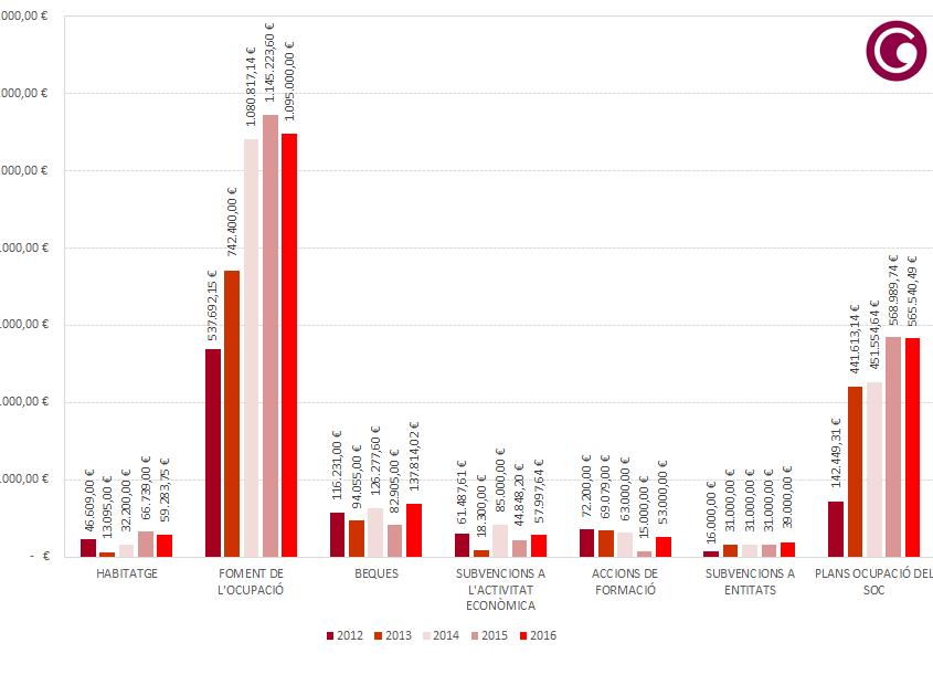 Import en ajuts del pla de xoc 2012-2016